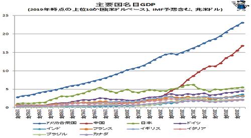 主要国名目GDP.png