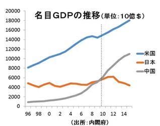 名目GDPの推移.png