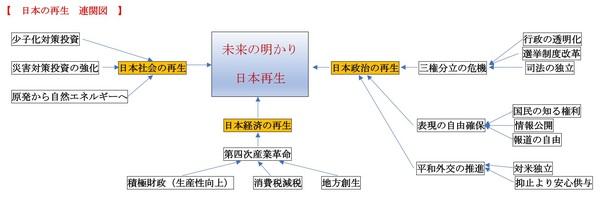 日本再生連関図.jpg
