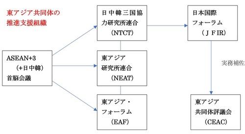 東アジア共同体推進組織.jpg