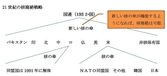 核の傘.jpg