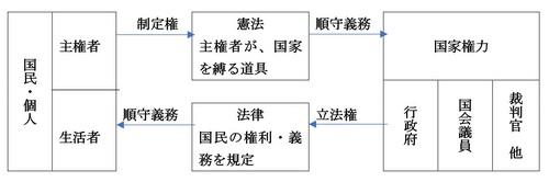 立憲主義の構造.jpg