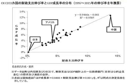 GDP成長率と財政支出伸び率の相関.png